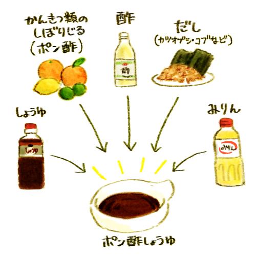 ポン酢 作り方 学研